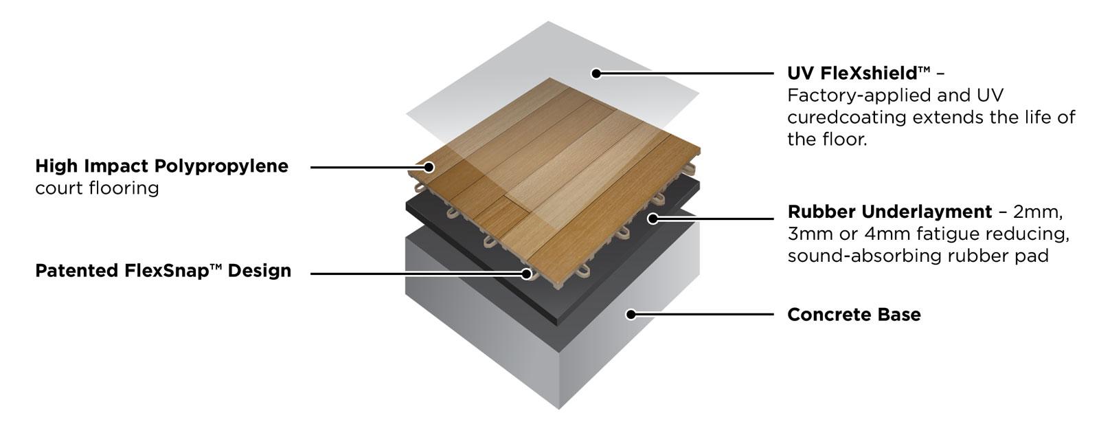 HardwoodPrime cutaway
